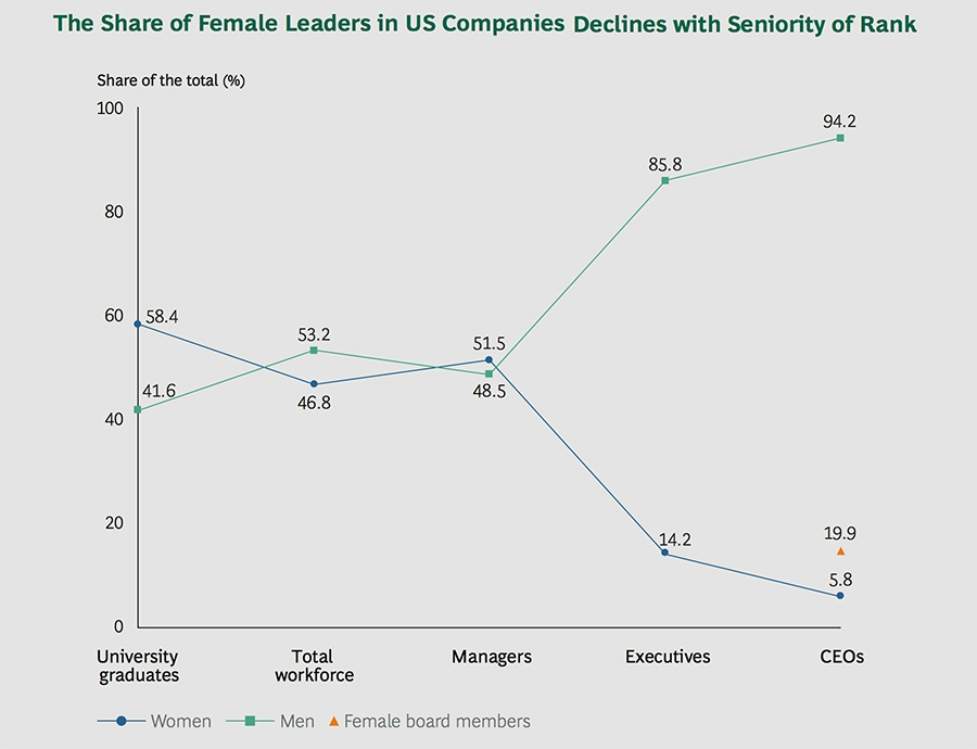 Share of female in leadership