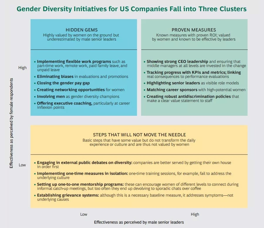 Gender diversity iniatives and perceptions
