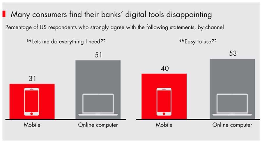 Many consumers find their banks digital tools disappointing