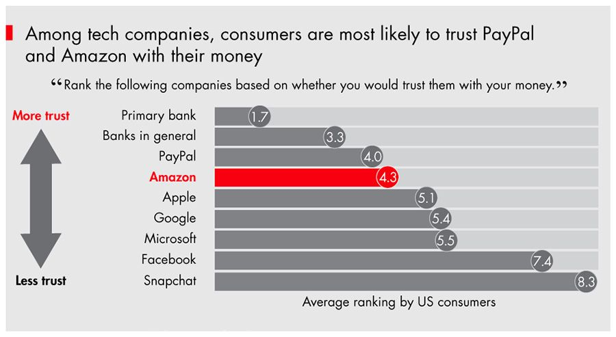 Consumers are most likely to trust PayPal and Amazon with their money