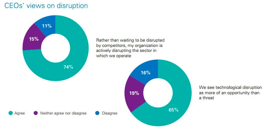 CEOs view on disruption