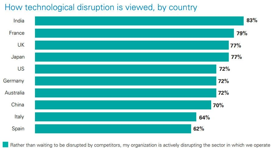CEOs disrupting sector in which they operate