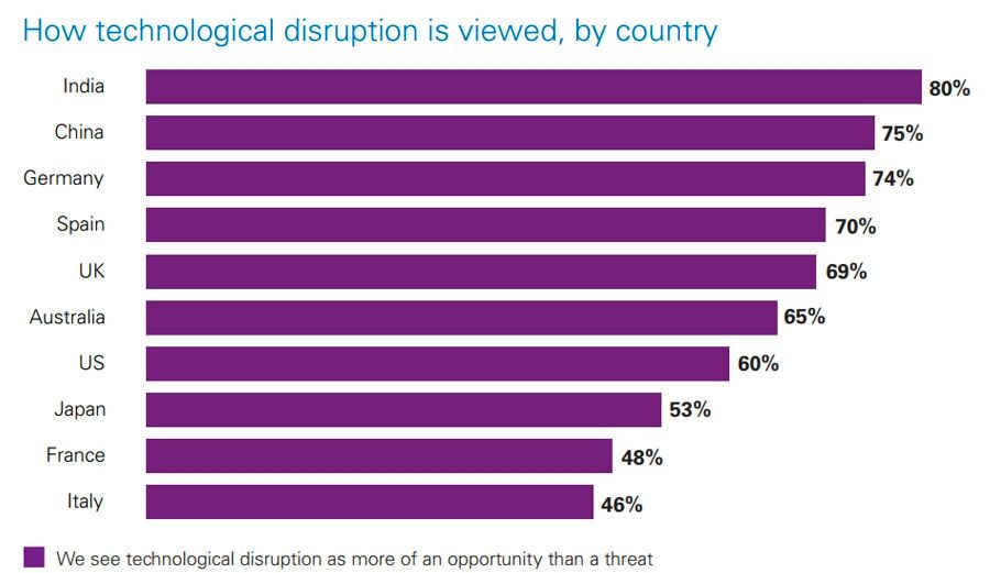 Views on technological disruption