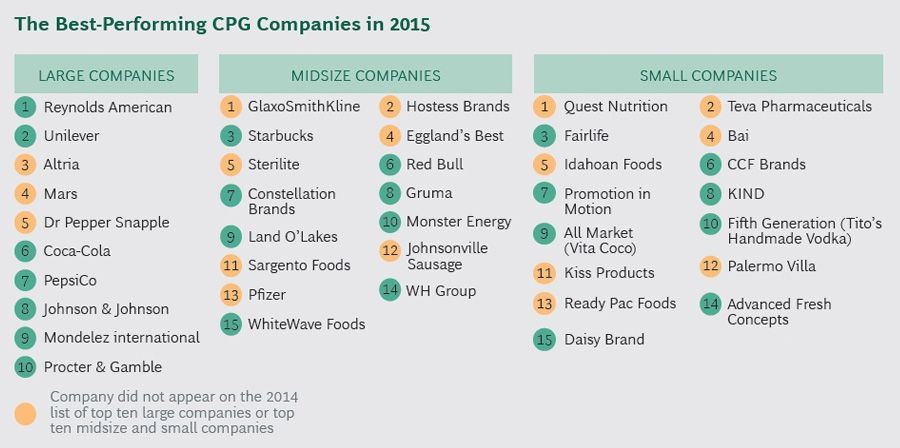 The best performing CPG companies in 2015