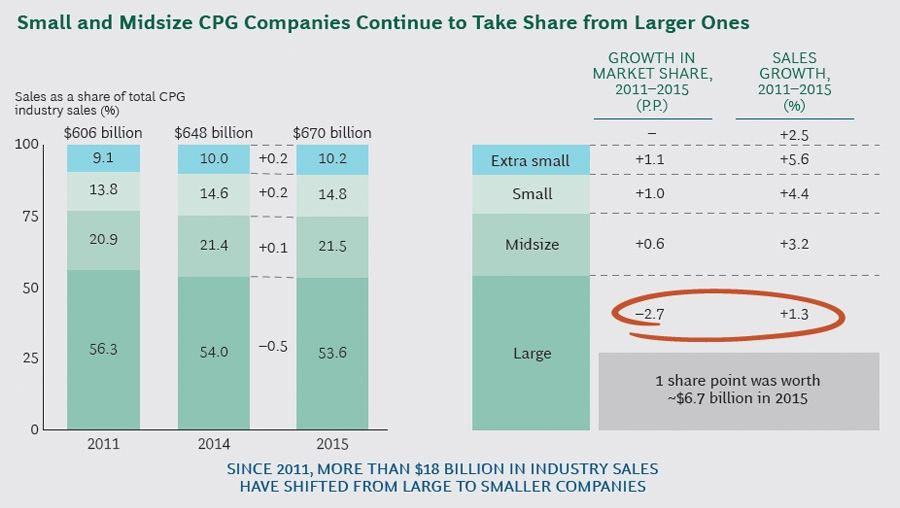 Small and midsize CPG companies continue to take share from larger ones