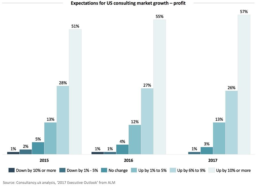 Expectations for US consulting market growth-profit