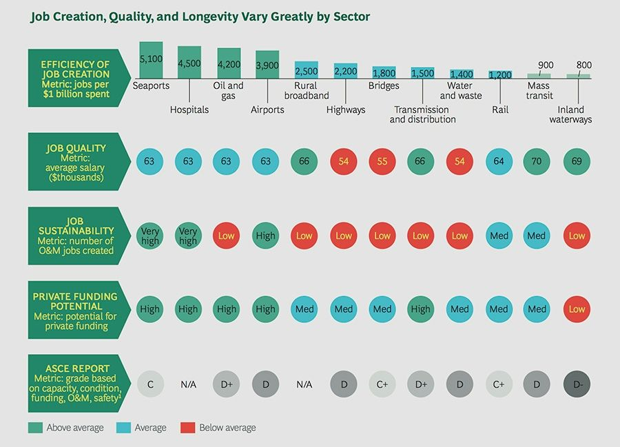 Job creation, quality and longevity vary greatly by sector