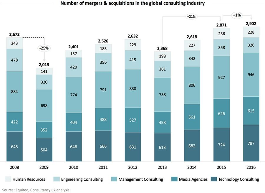 Number of mergers & acquisitions in the global consulting industry
