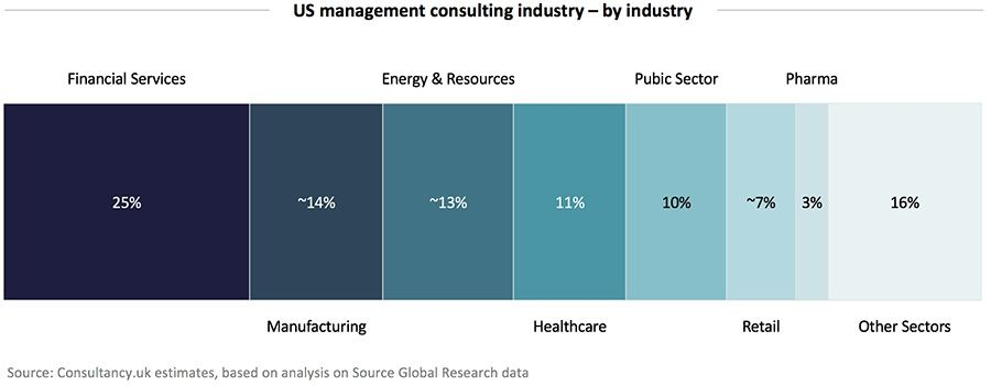 US management consulting industry - by industry