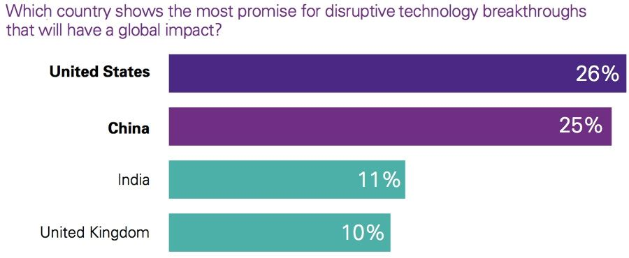 Which country shows the most promise for disruptive technology breakthroughs