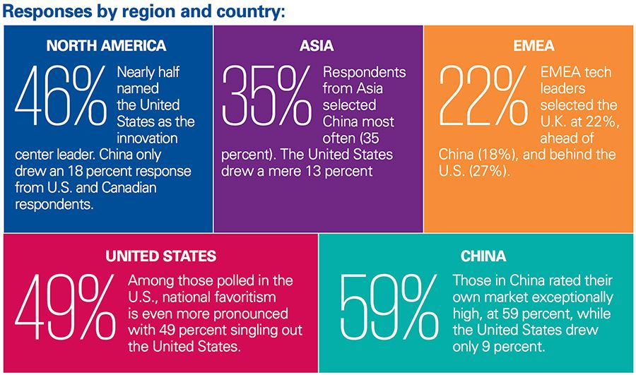 Responses by region