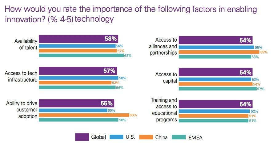 Key factors to enable technology innovation by region