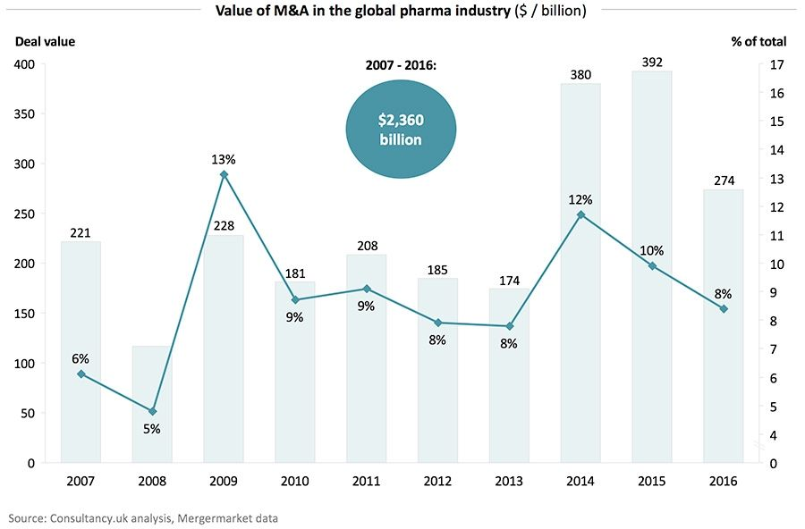 Value of pharmaceuticals M&A globally