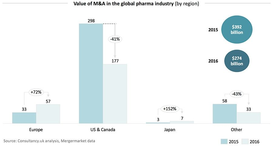 Value of M&A in the gloabl pharma industry - by-region
