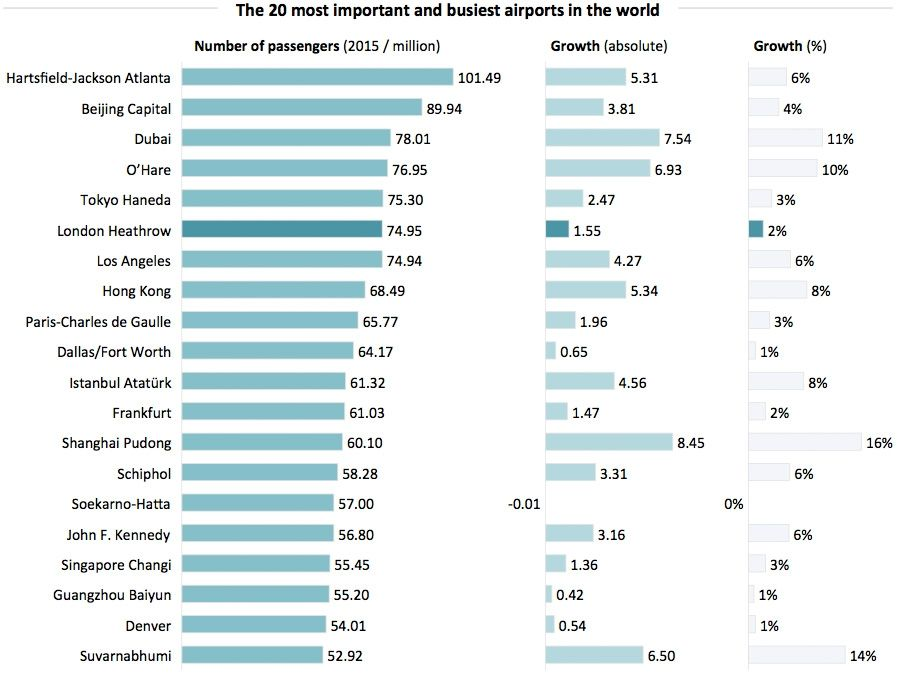20 most important airports in the world