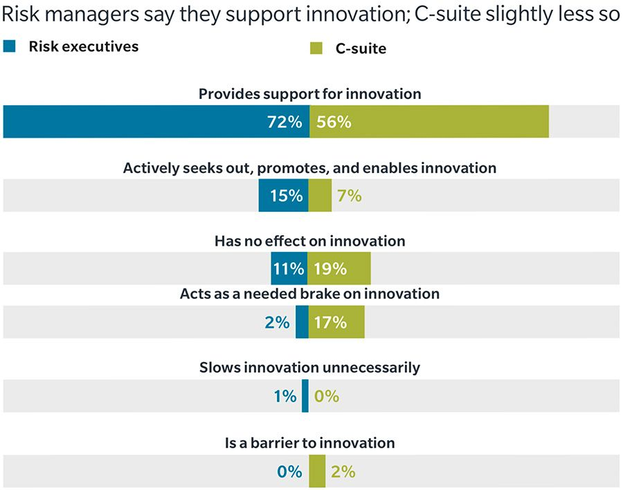 Risk managers say they support innovation; C-suite slightly less so