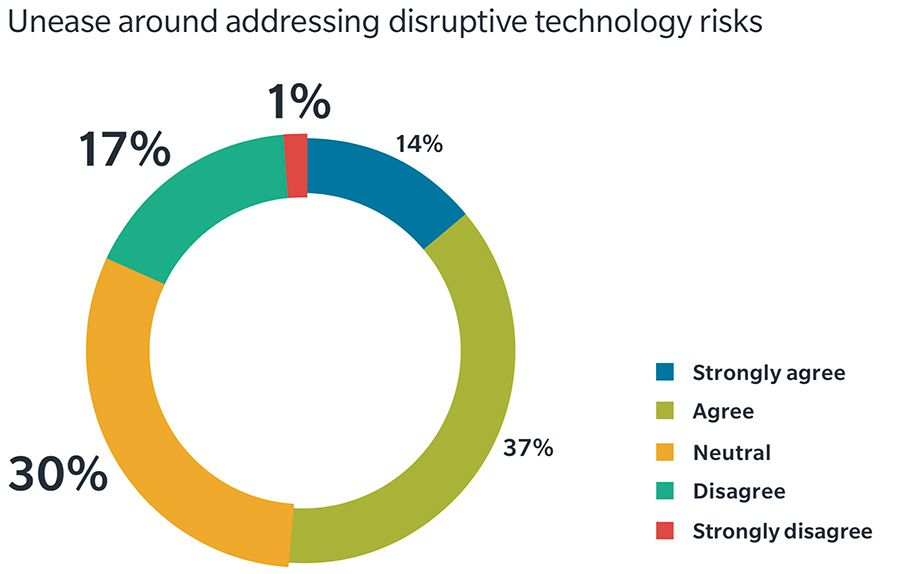 Unease around addressing disruptive technology risks