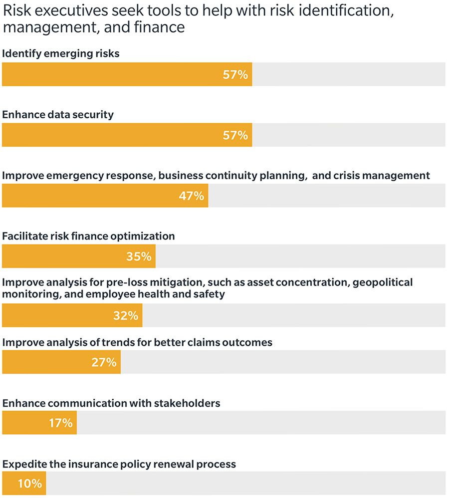 Risk executives seek tools to help with risk identification, management and finance