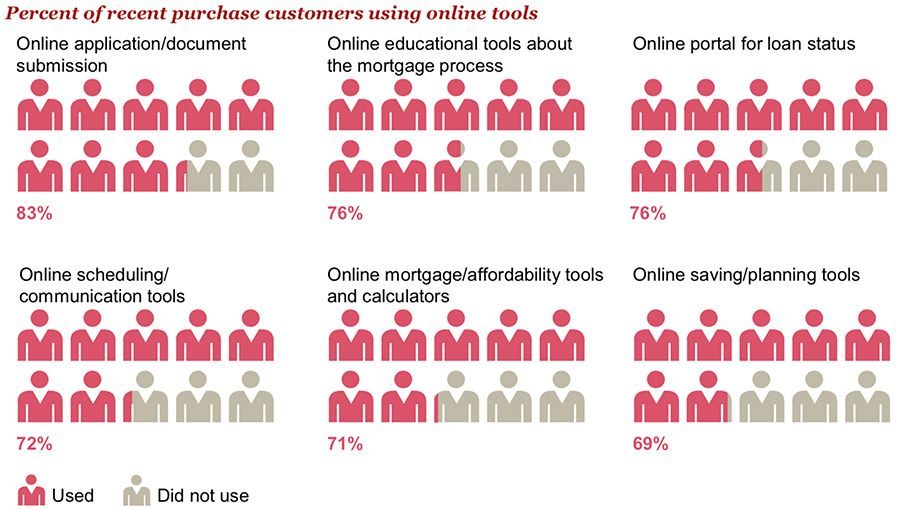 Percent of recent purchase customers using online tools