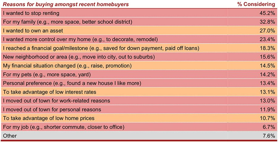 Reasons for buying amongst recent homebuyers