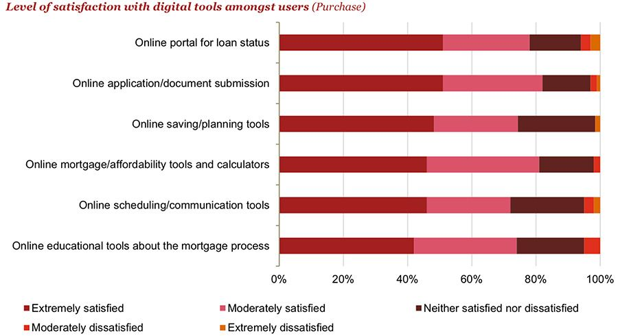 Level of satisfaction with digital tools amongst users