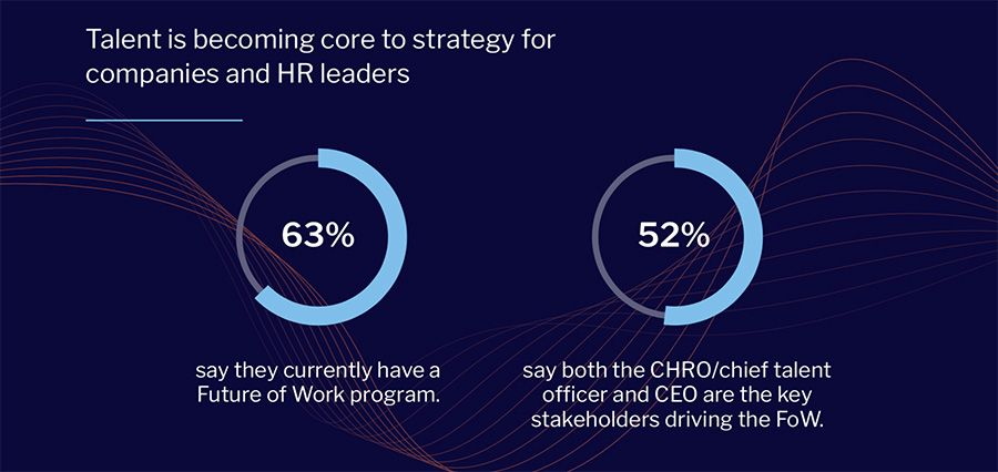 Talent is becoming core to strategy for companies and HR leaders