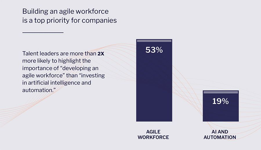 Building an agile workforce is a top priority for companies