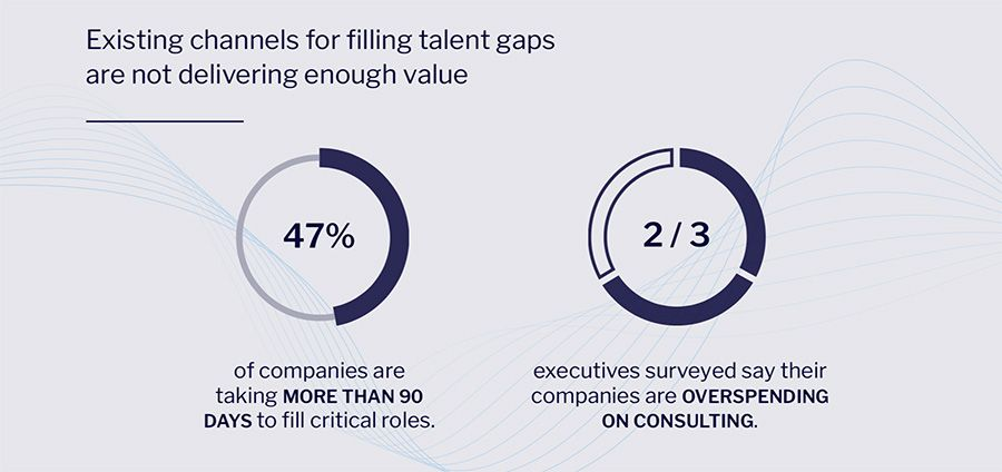 Existing channels for filling talent gaps are not delivering enough value