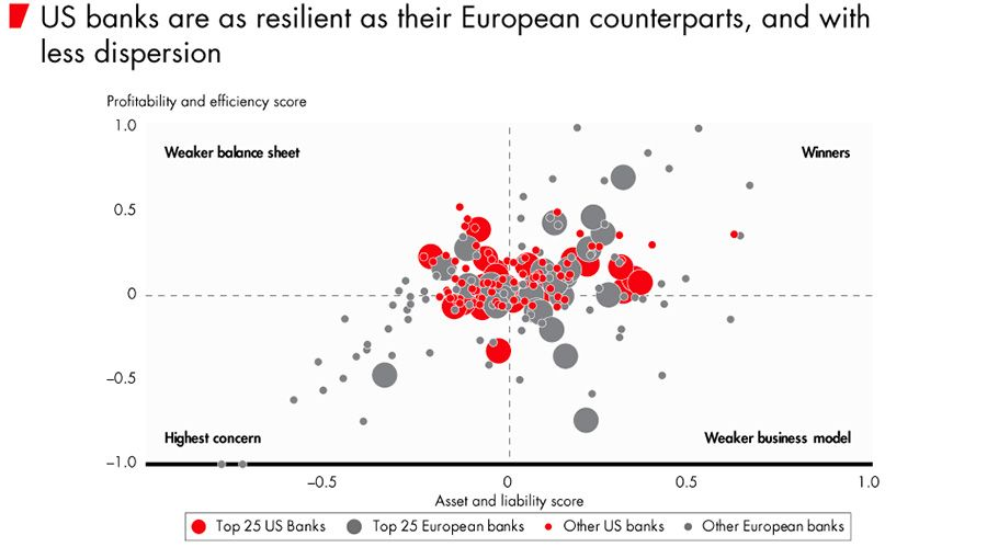 US banks are resilient as their European counterparts
