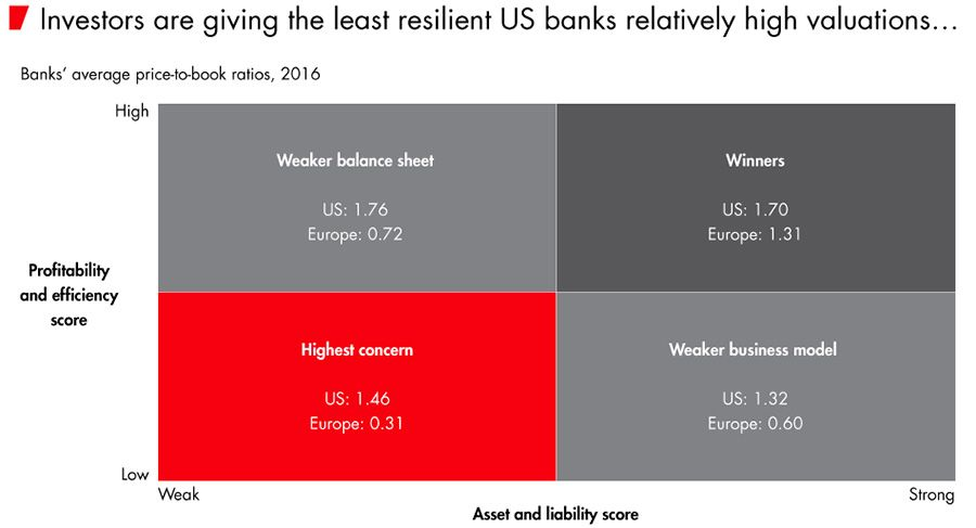 Investors are giving the least resilient US banks relatively high valuations