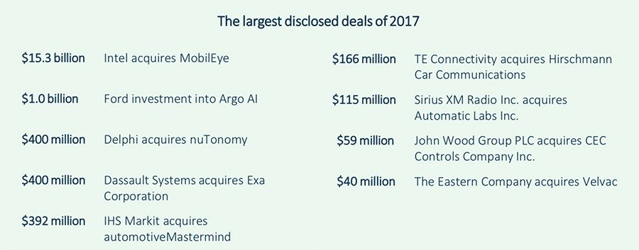 The largest disclosed deals of 2017