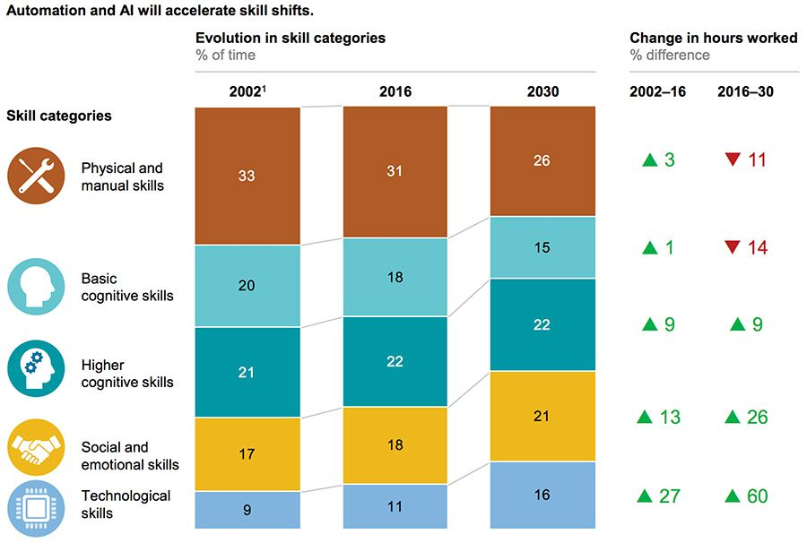 Automation and AI will accelerate skill shifts