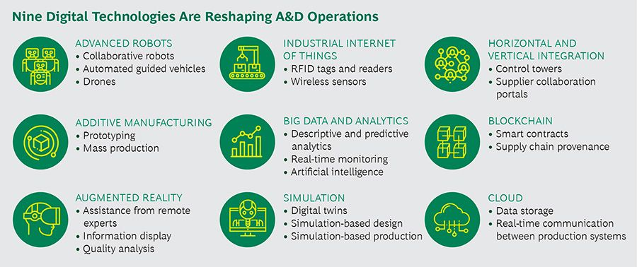 Nine Digital Technologies Reshaping A&D