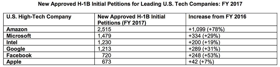 Approved petitions for leading tech companies