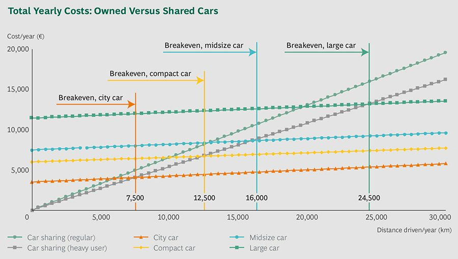 Total yearly costs: owned vs shared cars