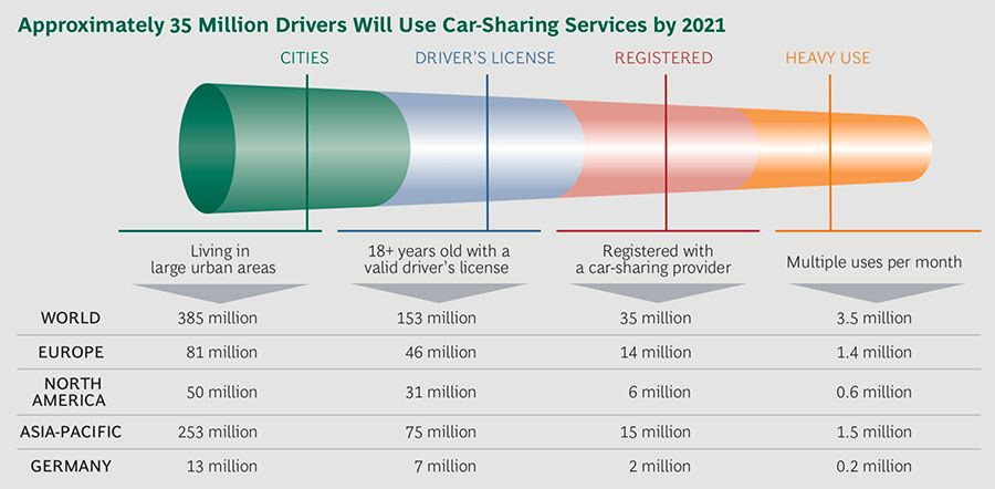 Approximately 35 million drivers will use car sharing services by 2021