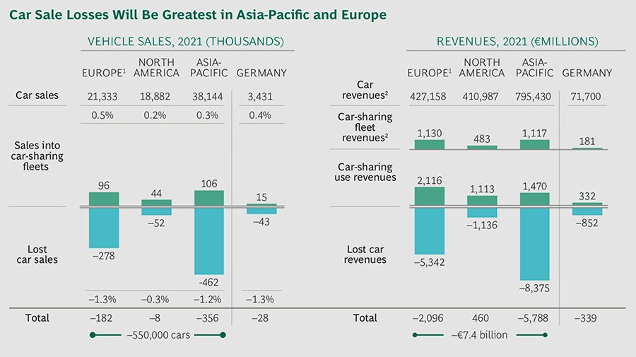 Car sales losses will be greatest in Asia Pacific and Europe