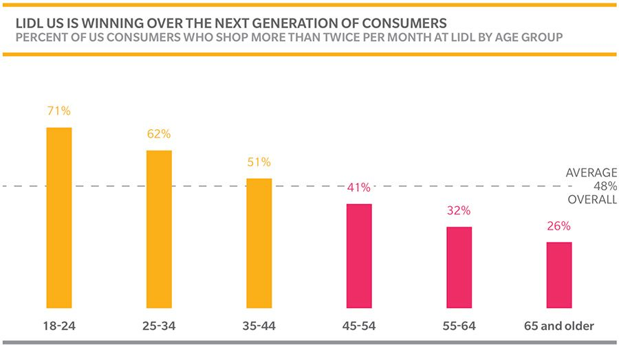 Lidl us is winning over the next generation of consumers