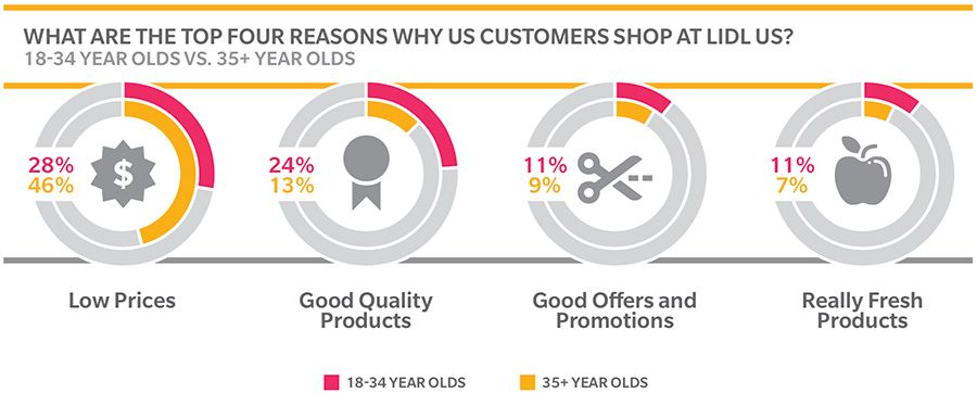 What are the top four reasons why us customers shop at lidl us