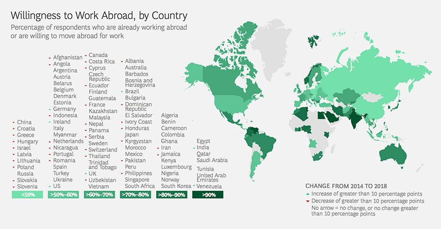Willingness to work abroad by country