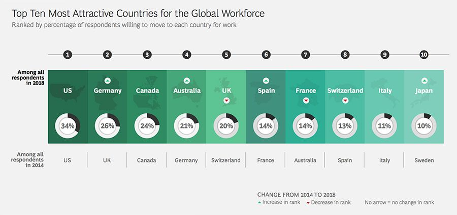 Top ten most attractive countries for the global workforce