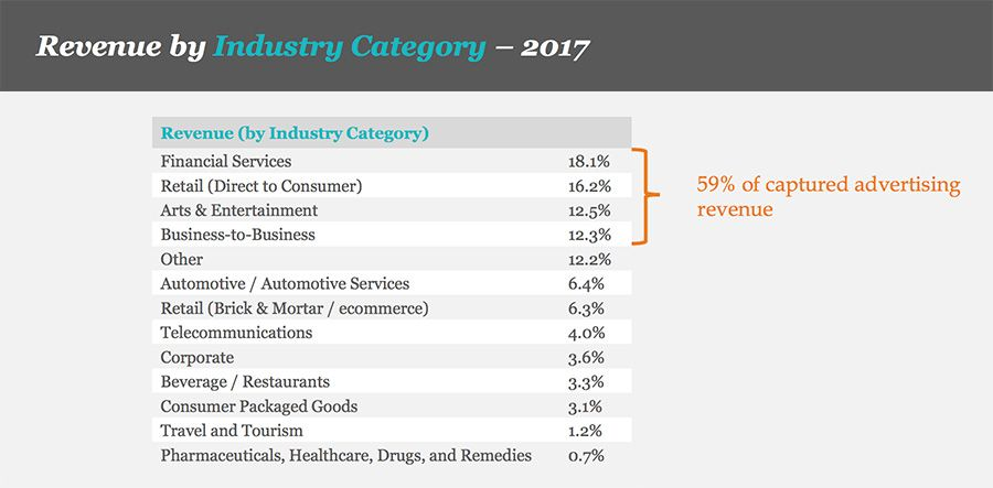 Revenue by Industry Category – 2017