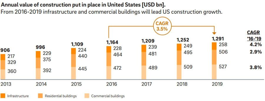 Annual-value-of-construction-added
