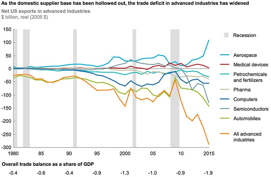Domestic-supply-base-hollowed-out-saw-trade-deficit-increase