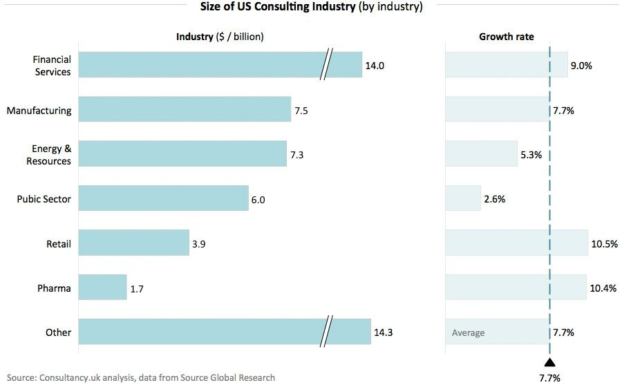 Size-of-US-Consulting-Industry-(by-industry)