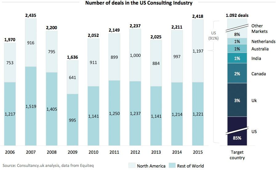 Number-of-deals-in-the-US-Consulting-Industry