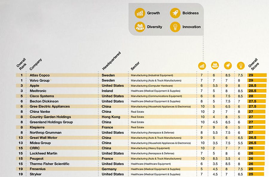 Crowe 100 Decision-Making Index and Report 2018