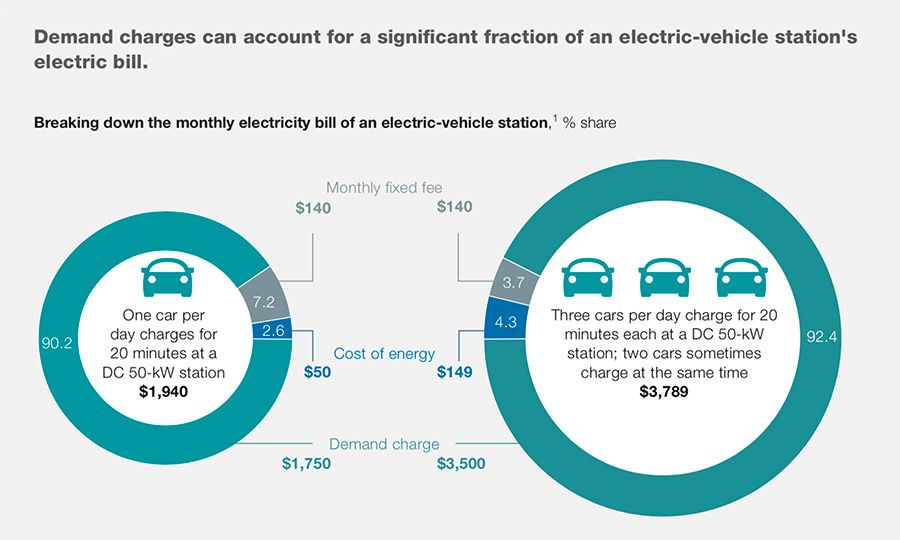 Demand charging effect on total cost remains high