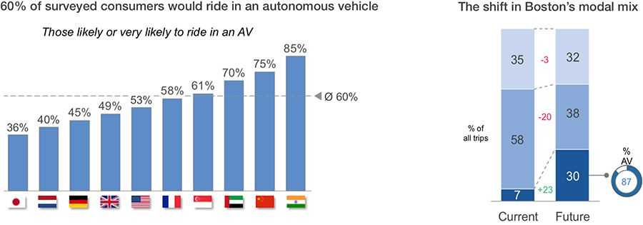 Openness to AVs and projected shift in transportation modes