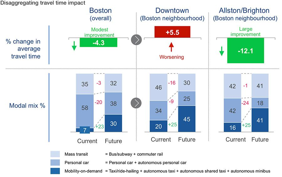 Disaggregating travel time impact
